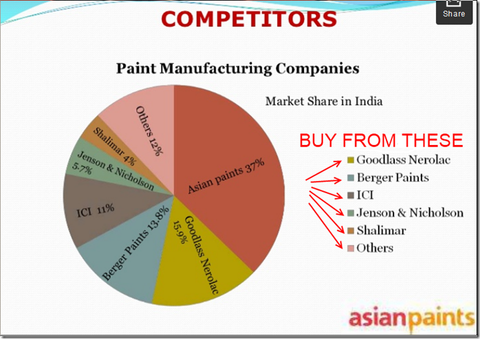 asian paints worthy competitors