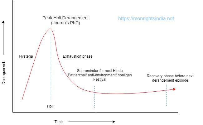 holi-derangement-syndrome-graph