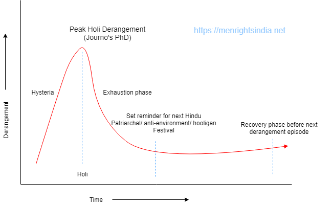 holi-derangement-syndrome-graph